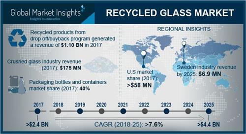玻璃市值将超过44亿美元