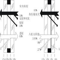 秦皇岛LOW-E玻璃,秦皇岛德航玻璃有限公司,建筑玻璃,发货区:河北 秦皇岛 海港区,有效期至:2019-11-25, 最小起订:1,产品型号: