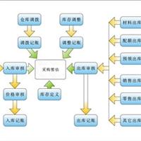 玻璃管理软件/福建省新恒源玻璃软件