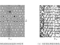 喷雾钢化玻璃技术的研究进展及验证