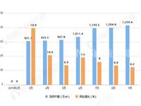 2019年前9月全国中空玻璃产量为10073.1万平方米
