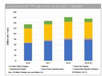汽车TFT-LCD市场十年来首次下滑,汽车行业的寒冬还要持续多久