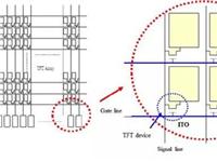 一文了解LCD的关键技术和成本结构