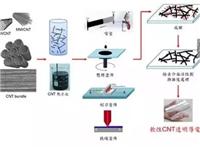柔性透明导电膜的产业研发成果