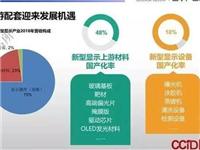 透视中国LCD面板繁荣表象:上游材料设备受制于人