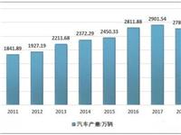 2018年中国汽车玻璃行业市场需求及其发展趋势分析