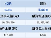 福耀玻璃(600660)融资融券信息(12-13)