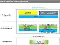 量子点显示器将刺激高端显示器市场增长
