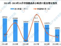 2019年1-10月中国液晶显示板进口报告