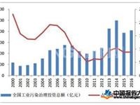 工业污染行业发展市场空间逐步扩大 行业发展前景将一片大好