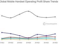 2019年三季度全球智能手机总利润120亿美元 苹果独占66%