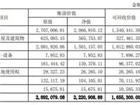 华东科技:拟对南京熊猫8.5代线项目计提资产减值超56亿元