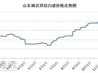 山东浮法市场价格高位能否持续