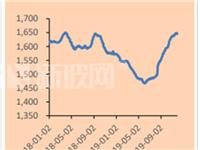 玻璃后续价格上涨是大概率事件