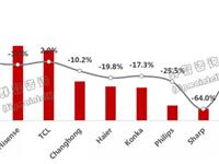 2019年中国TV市场前三季度总结:品牌集中度提升,尺寸结构优化,经营战略待转型
