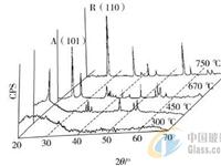影响自洁玻璃光催化性能的热处理工艺研究
