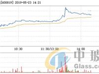 耀皮玻璃5月23日快速上涨,盘中涨幅达5%