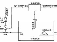 玻璃熔窑退火窑各区的过程控制原理及温控
