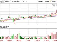 金刚玻璃盘中较好高9.67元,股市情况创近一年新高