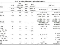 国内外平板玻璃熔窑大气污染物排放标准研究
