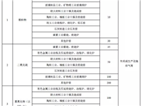 河南发布新的工业炉窑大气污染物排放标准