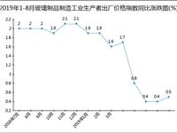 2019年1-8月玻璃制品制造工业生产者出厂价格指数统计分析