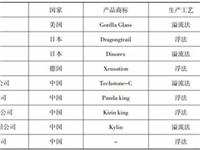 国内高铝盖板玻璃行业现状浅析