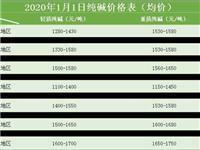 2019年纯碱总产能3314万吨,同比2018年增加120万吨