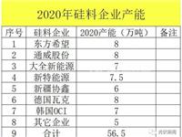 2020多晶硅市场五军之战不可避免 硅料价格长期跌势不改