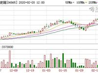 """辉立:上调福莱特玻璃(6865.HK)目标价至7.6港元 评级""""增持"""""""