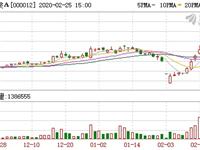 玻璃板块表现活跃 北玻股份、南玻A等多只个股飙涨停