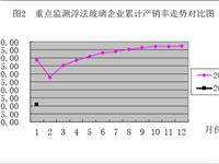 1月浮法玻璃销售统计|数据