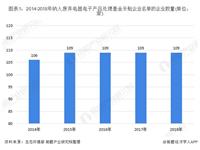 2019年中国废弃电器电子行业市场发展现状与竞争格局分析 拆解处理产物中CRT屏玻璃占比大
