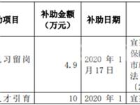 洛阳玻璃自2020年1月4日以来收到相关部门补助累计158万元