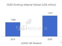 贵比黄金!OLED发光材料市场规模将超135亿元