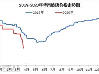 供需失衡下 华南玻璃市场下行趋势强烈