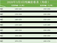 各地区重质纯碱和轻质纯碱价格汇总