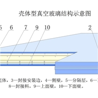 用熔化温度500℃的封接料生产钢化真空玻璃